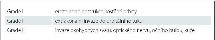 Upravená Iannettiho klasifikace orbitální invaze u malignit vedlejších dutin nosních.