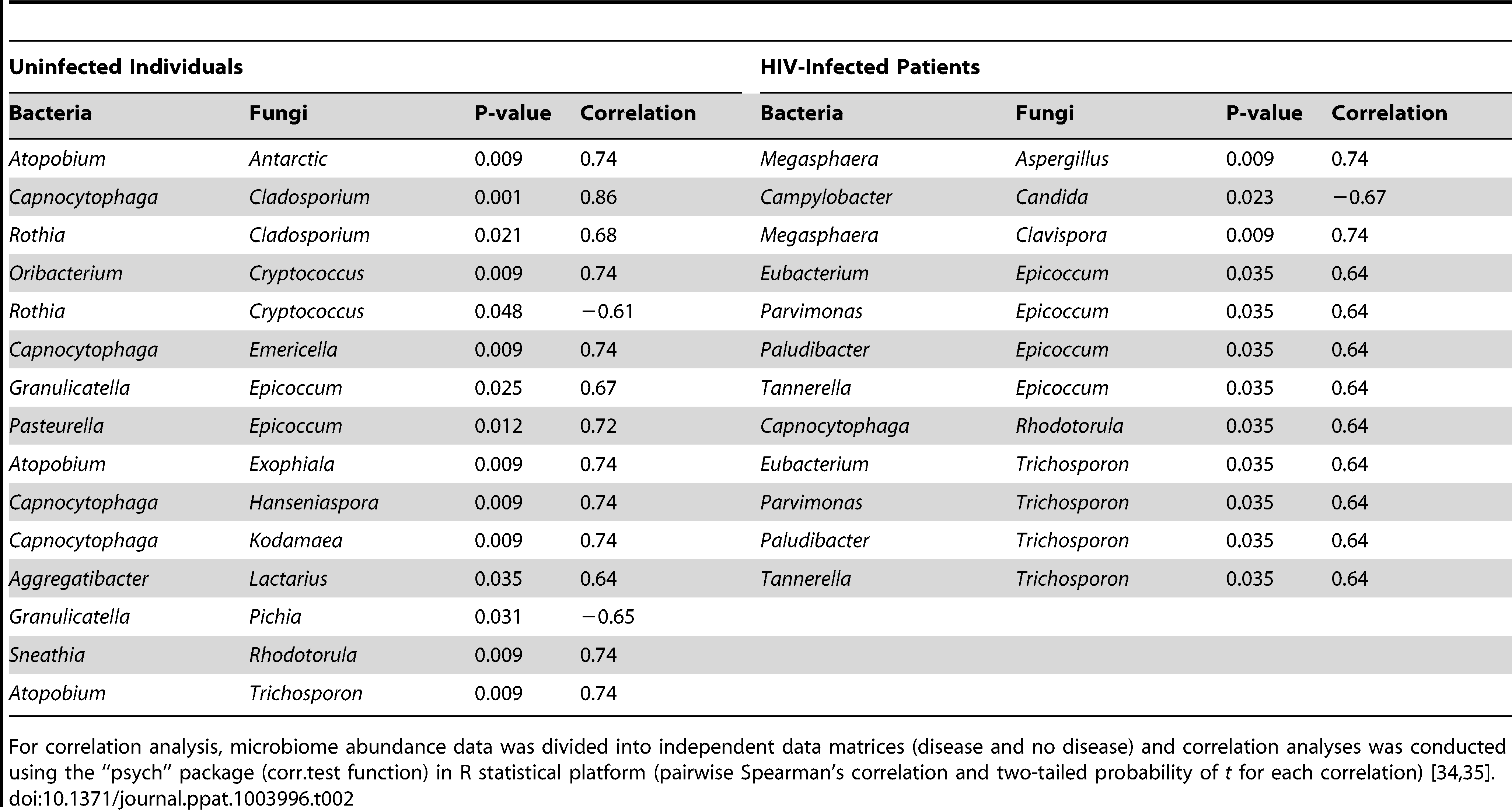 Correlation between bacteriome and mycobiome in uninfected and HIV-infected study participants.