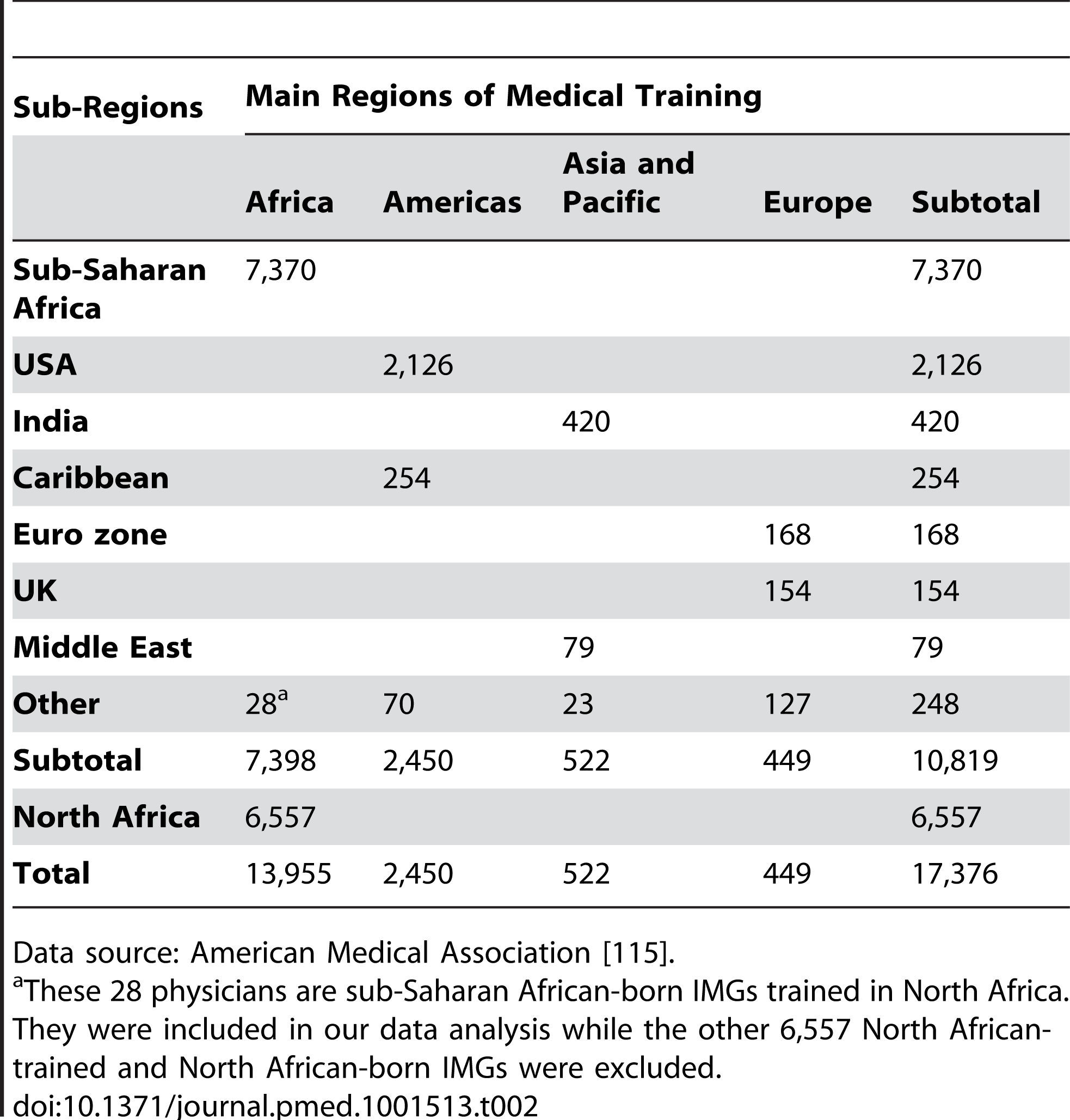 African-origin physicians appearing in the US physician workforce in 2011.