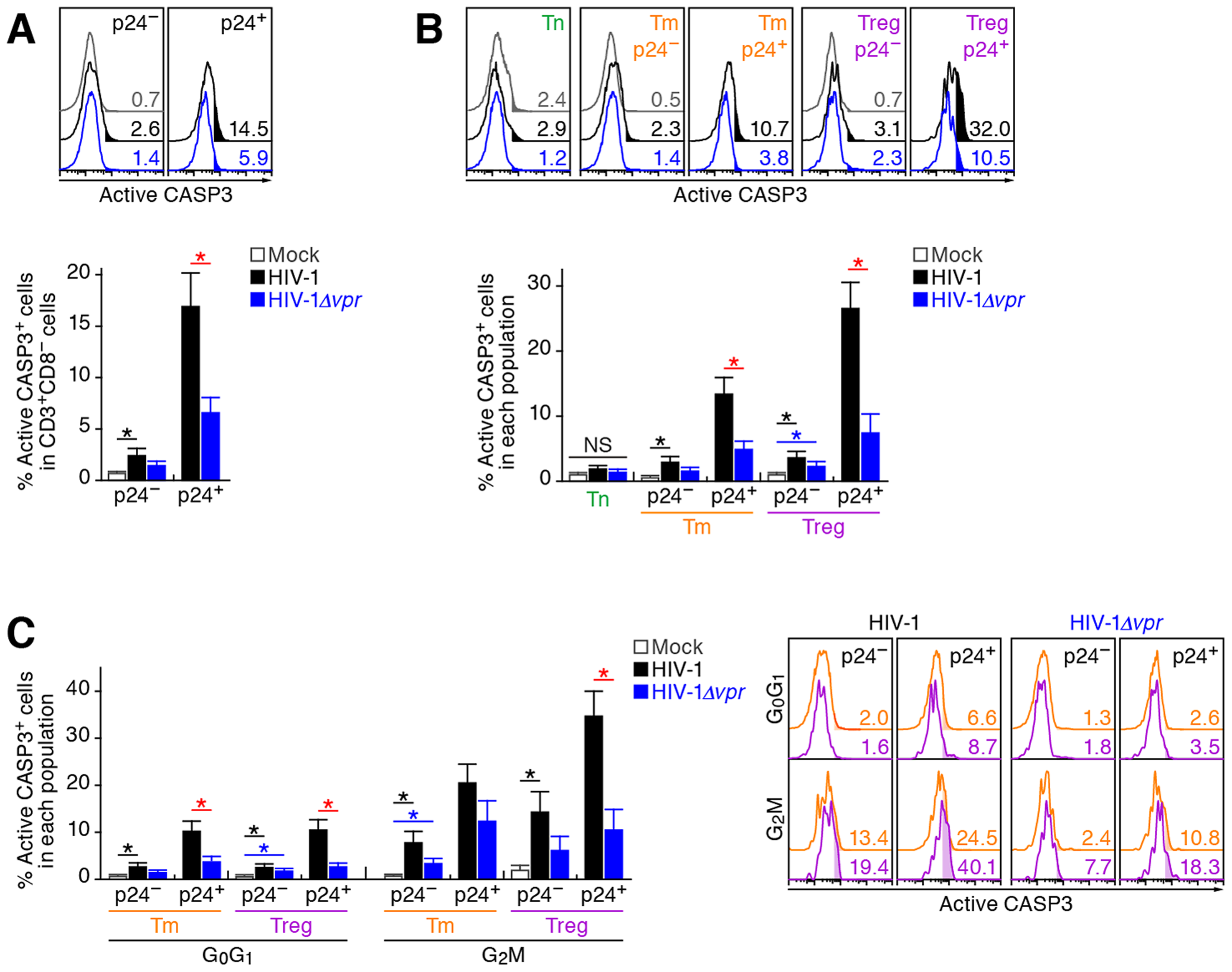 Effect of Vpr on apoptosis and its relevance in G<sub>2</sub> cell cycle arrest in infected humanized mice.