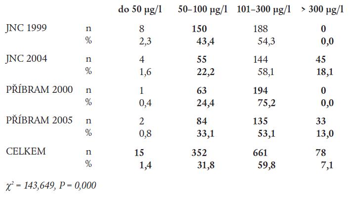 Kategorie jodurie podle regionů – dospělí 18–65 let (n = 1 106).