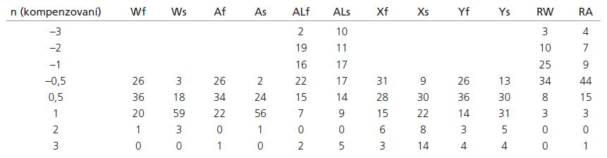 Výsledky měření souboru kompenzovaných (n = 83).
