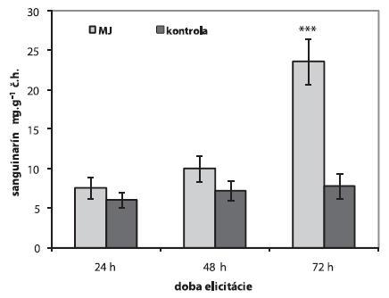 Obsah sanguinarínu v suspenzných kultúrach maku siateho po elicitácii 100 μmol.l<SUP>-1</SUP> metyljazmonátom (MJ) (n = 5, *p < 0,05, ***p < 0,001)