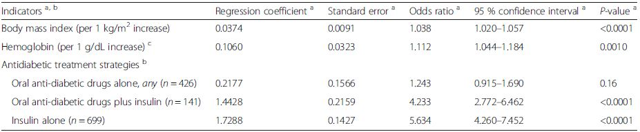 Correlates of median HbA1C levels >7.0 % (53 mmol/mol) according to stepwise logistic regression analysis (final model)