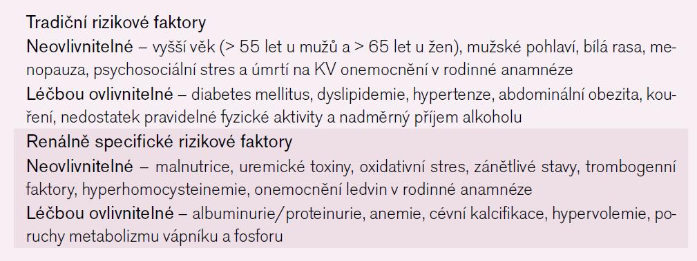 Rizikové faktory KV onemocnění u CKD.
