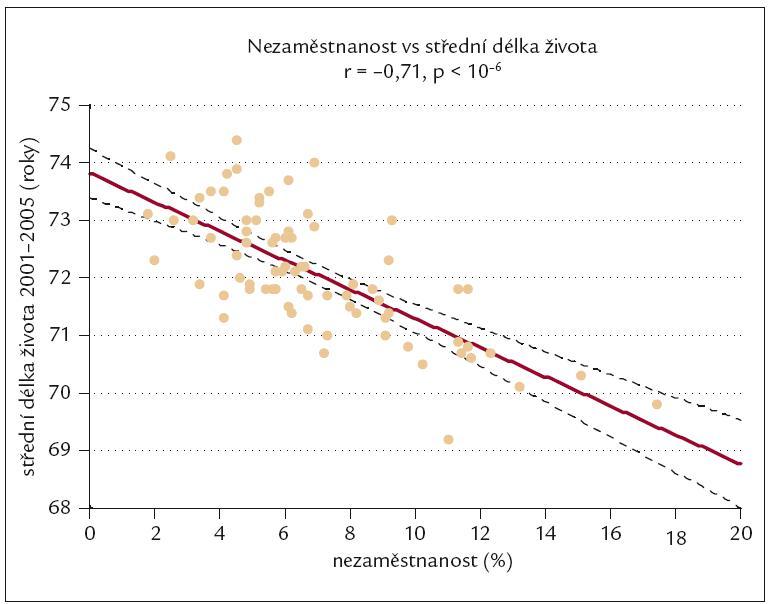 Vztah mezi nezaměstnaností (v %) a střední délkou života v okresech ČR.