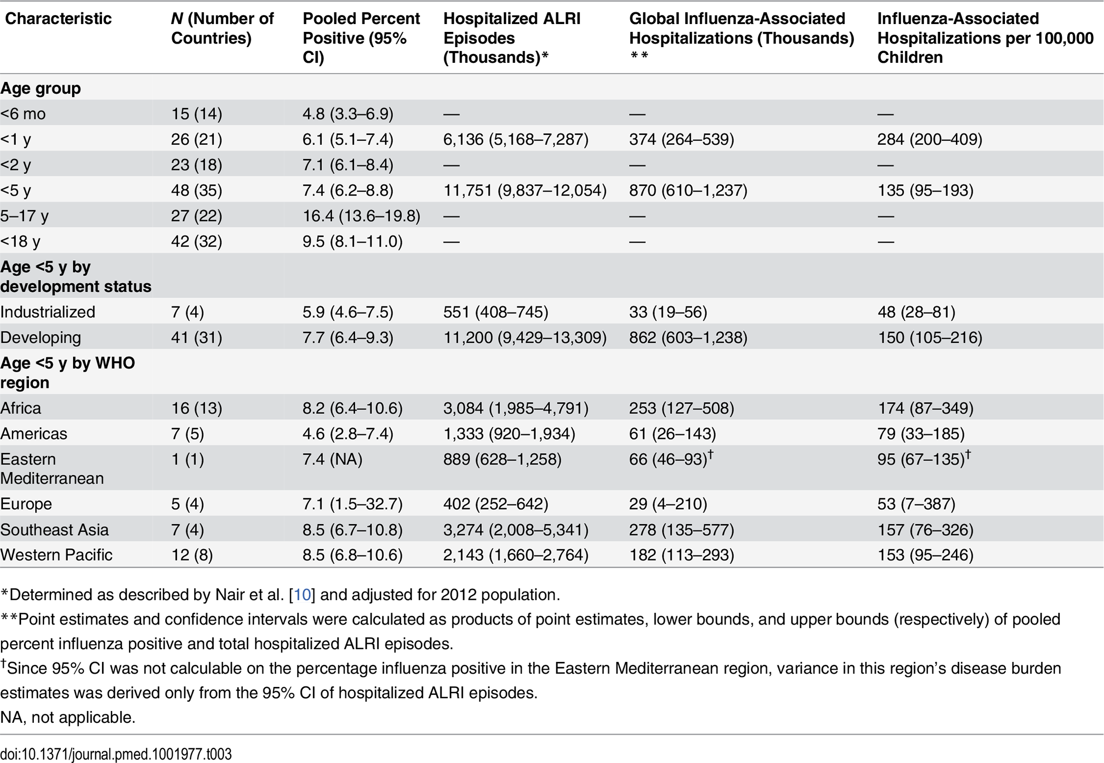 Pooled estimates of global pediatric influenza-associated hospitalizations per year, by age group, development status, and WHO region, among studies using PCR diagnostic testing.