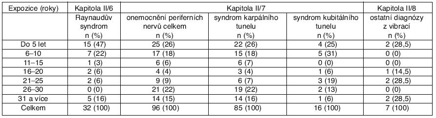 Vliv délky expozice vibracím na vznik jednotlivých profesionálních onemocnění