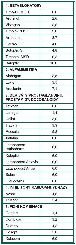 Pořadí antiglaukomatik podle skupiny a podílu mikrogramů BAC v denní dávce