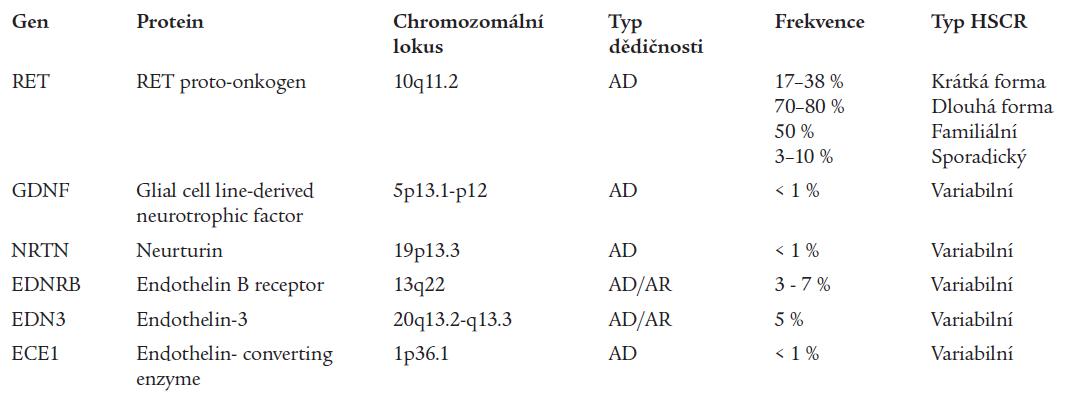 Geny asociované s nesyndromickými formami Hirschsprungovy choroby (HSCR) (Hirschsprung Disease Overview: www.genetests.org)