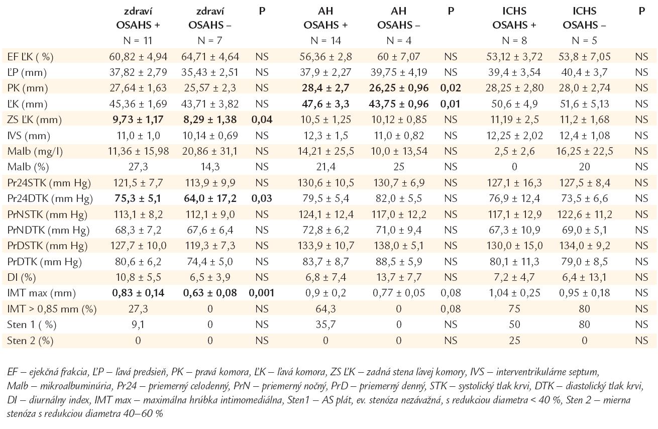 Hemodynamické parametre, prognostické ukazovatele, markery aterosklerózy u jedincov s/bez OSAHS v podskupinách kardiovaskulárne zdravých, hypertonikov a chorých s ischemickou chorobou srdca.