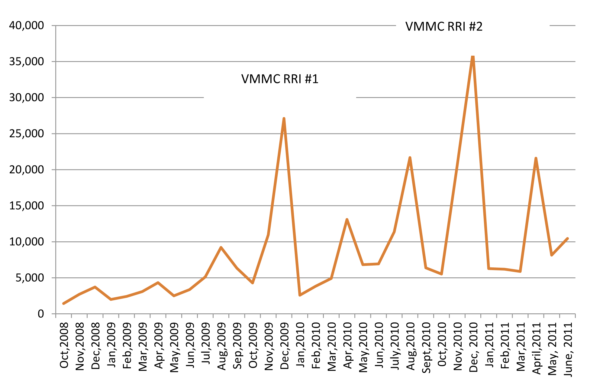 Monthly circumcisions done in Kenya, 2008–2011.