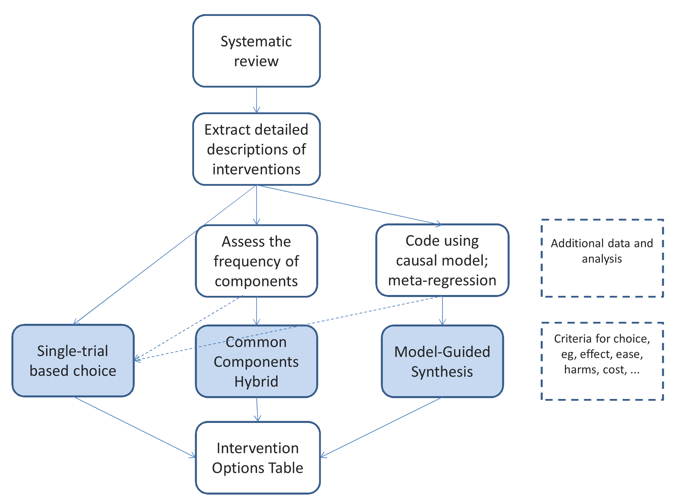 The steps from systematic review to a specific version of an intervention, showing the three basic approaches.