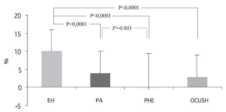 Relativní noční pokles systolického TK u pacientů s endokrinní a esenciální hypertenzí EH – esenciální hypertenze, PA – primární hyperaldosteronismus, PHEO – feochromocytom, CUSH – Cushingův syndrom