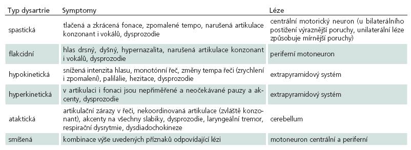 Dysartrie – klasifikace, symptomy a lokalizace.