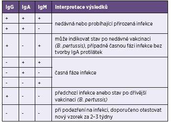 Interpretace výsledků testů Blot-Line <i>Bordetella</i> firmy TestLine