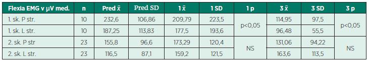 Stredné hodnoty EMG activity m. trapezius počas vykonávania elevácie lopatiek v μV.