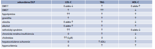 Tab. 15.4 | Charakteristika sekundárnych DLP pri rôznych ochoreniach alebo stavoch