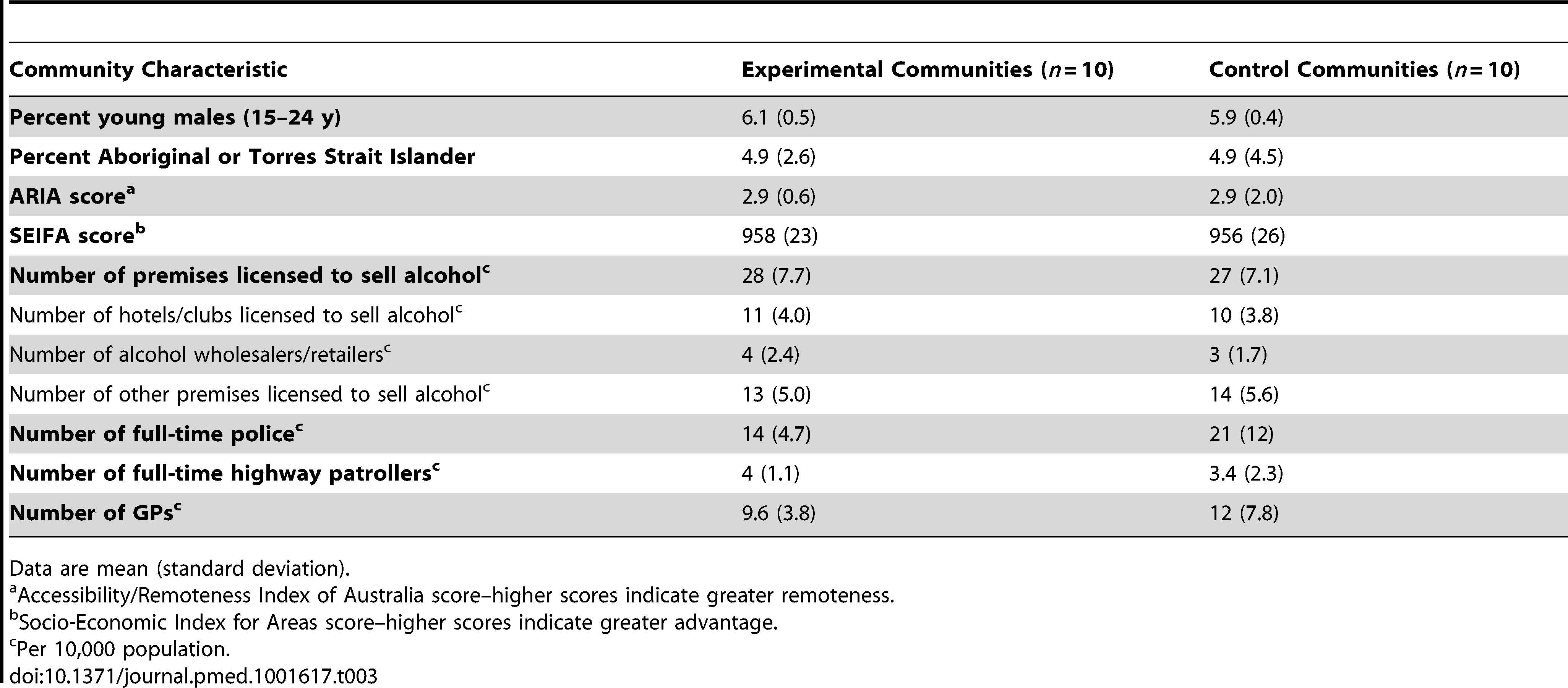 Community-level summary statistics pre-intervention, separately for experimental and control communities.