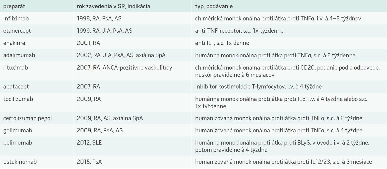 Biologická liečba v reumatológii [10–12]