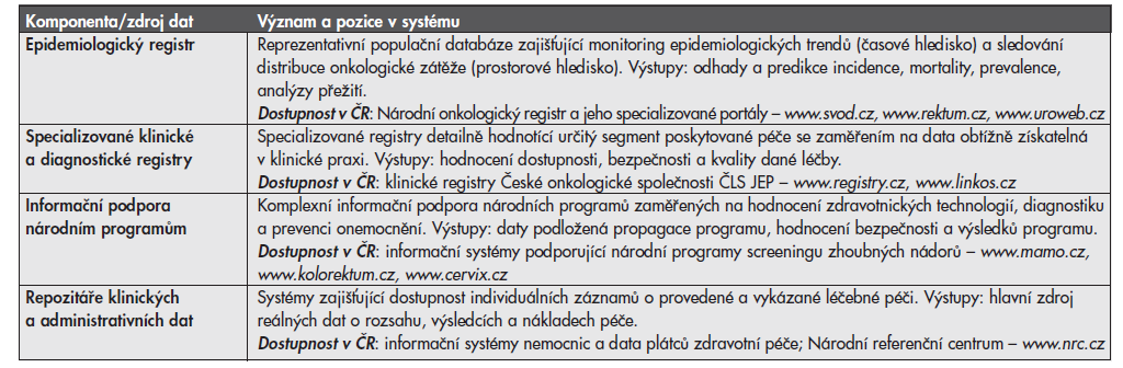 Hlavní komponenty komplexního informatického zázemí onkologické péče.