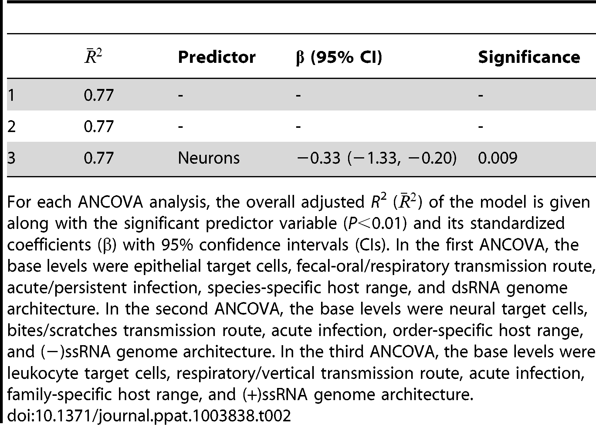 Significant predictors of viral non-structural gene substitution rates.