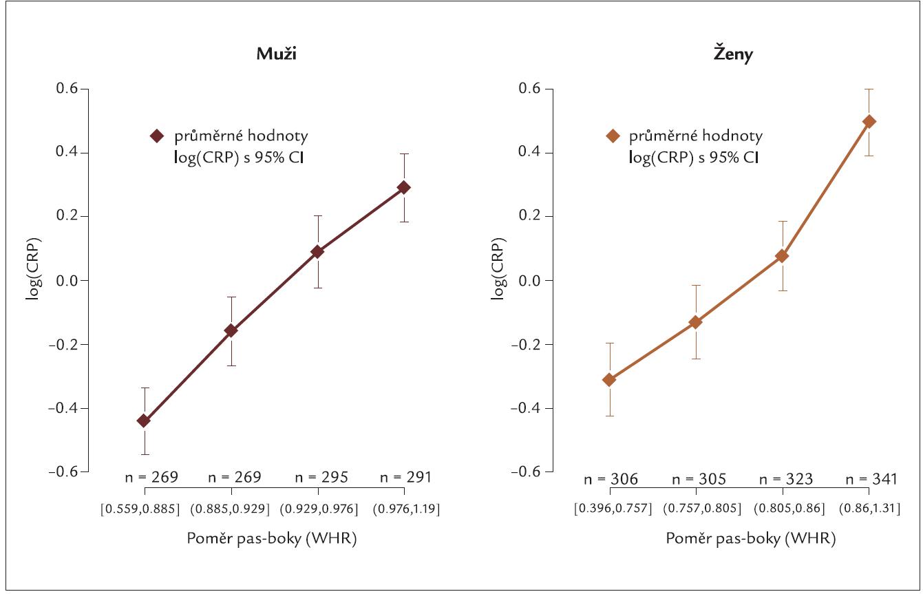 Vztah poměru pas-boky a koncentrace hsCRP [logCRP ± 95% confidential interval – CI] v českém populačním vzorku mužů a žen.