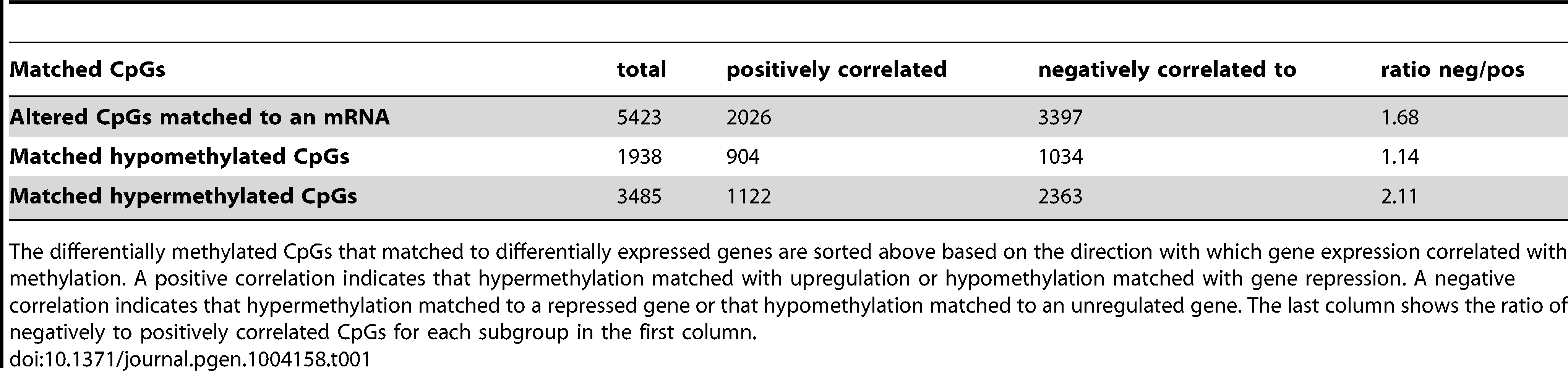 Correlation of methylation with gene expression for matched CpGs.