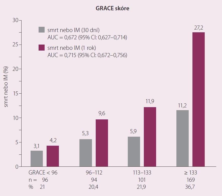 Distribuce 30 denních a ročních end-pointů u pacientů s AKS dle GRACE skóre  Upraveno dle [3].