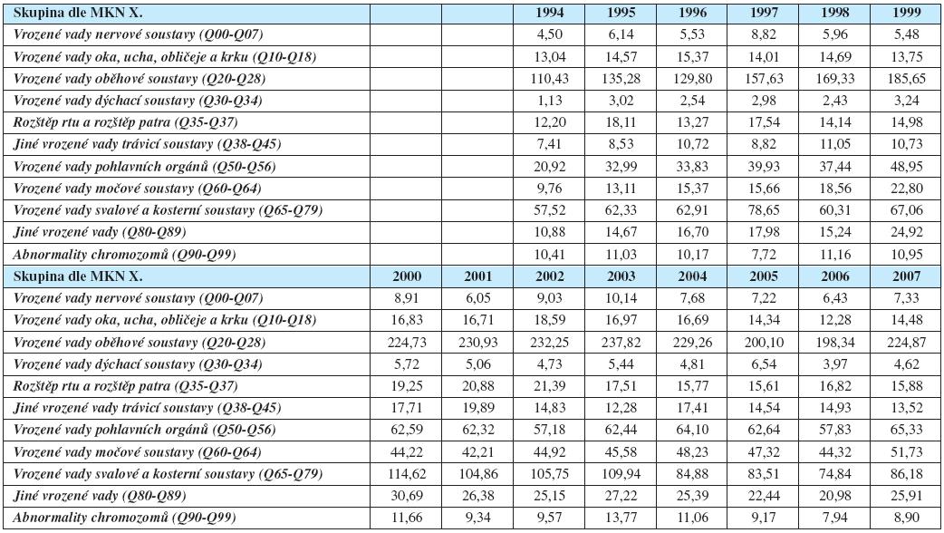 Vývoj incidencí<sup>*</sup> narozených dětí s vrozenou vadou v České republice v období 1994–2007, tfiídění dle skupin X. decenální revize Mezinárodní klasifikace nemocí (MKN X)