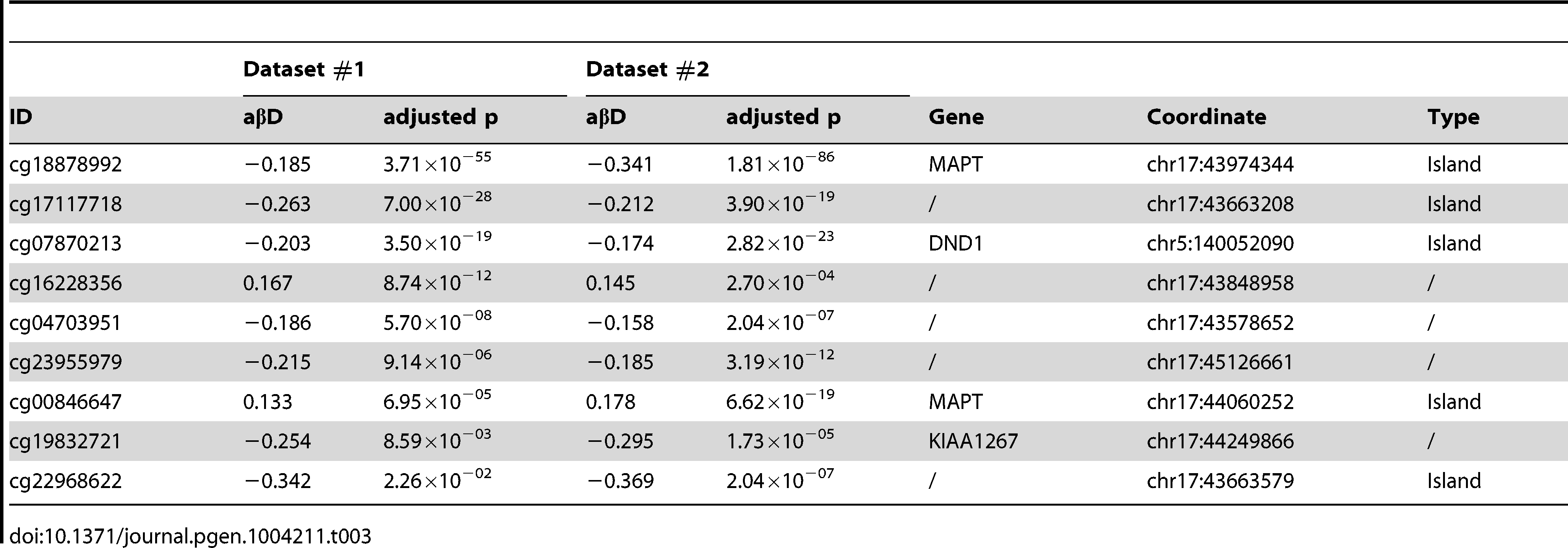 DMPs identified when comparing 17q21.31 H1 carriers to non-carriers (dominant model, absolute average beta difference (aβD)>0.1, adjusted p-value ≤0.05).