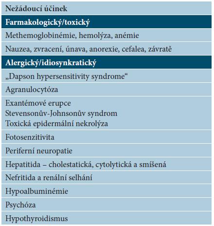 Nežádoucí účinky u dapsonu [97]
