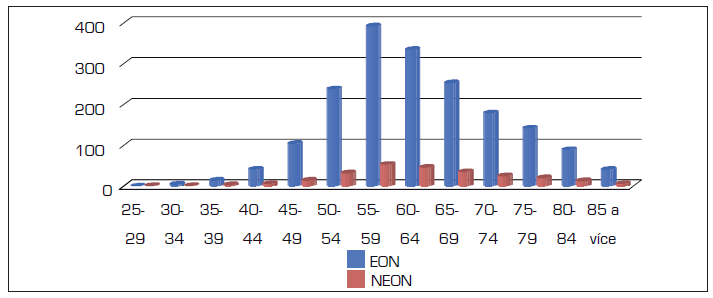 Relativní incidence nádorů jícnu u mužů v letech 2004–2008 (absolutně)