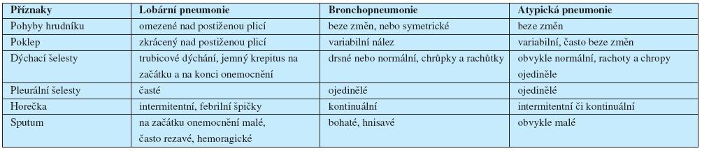 Typické příznaky zánětu plic