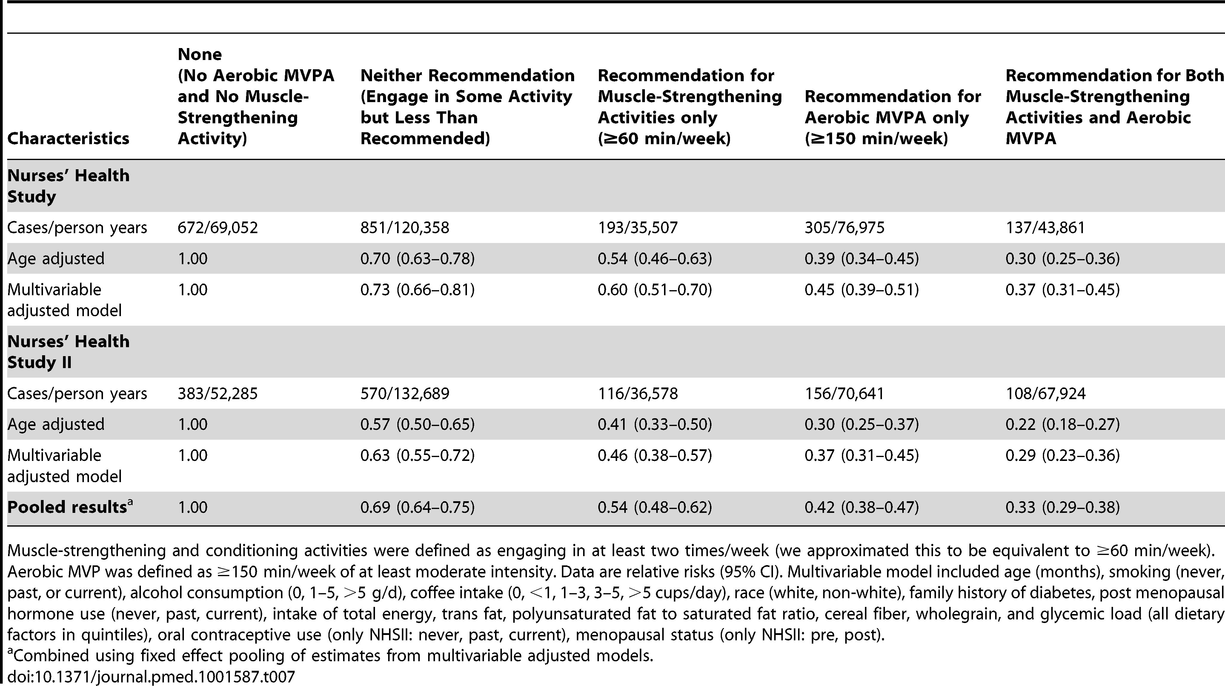 Joint association of total muscle-strengthening and conditioning activities and aerobic MVPA according to recommendations <em class=&quot;ref&quot;>[13]</em>–<em class=&quot;ref&quot;>[15]</em> and risk of type 2 diabetes in women from the Nurses' Health Study (2000–2008) and Nurses' Health Study II (2001–2009).
