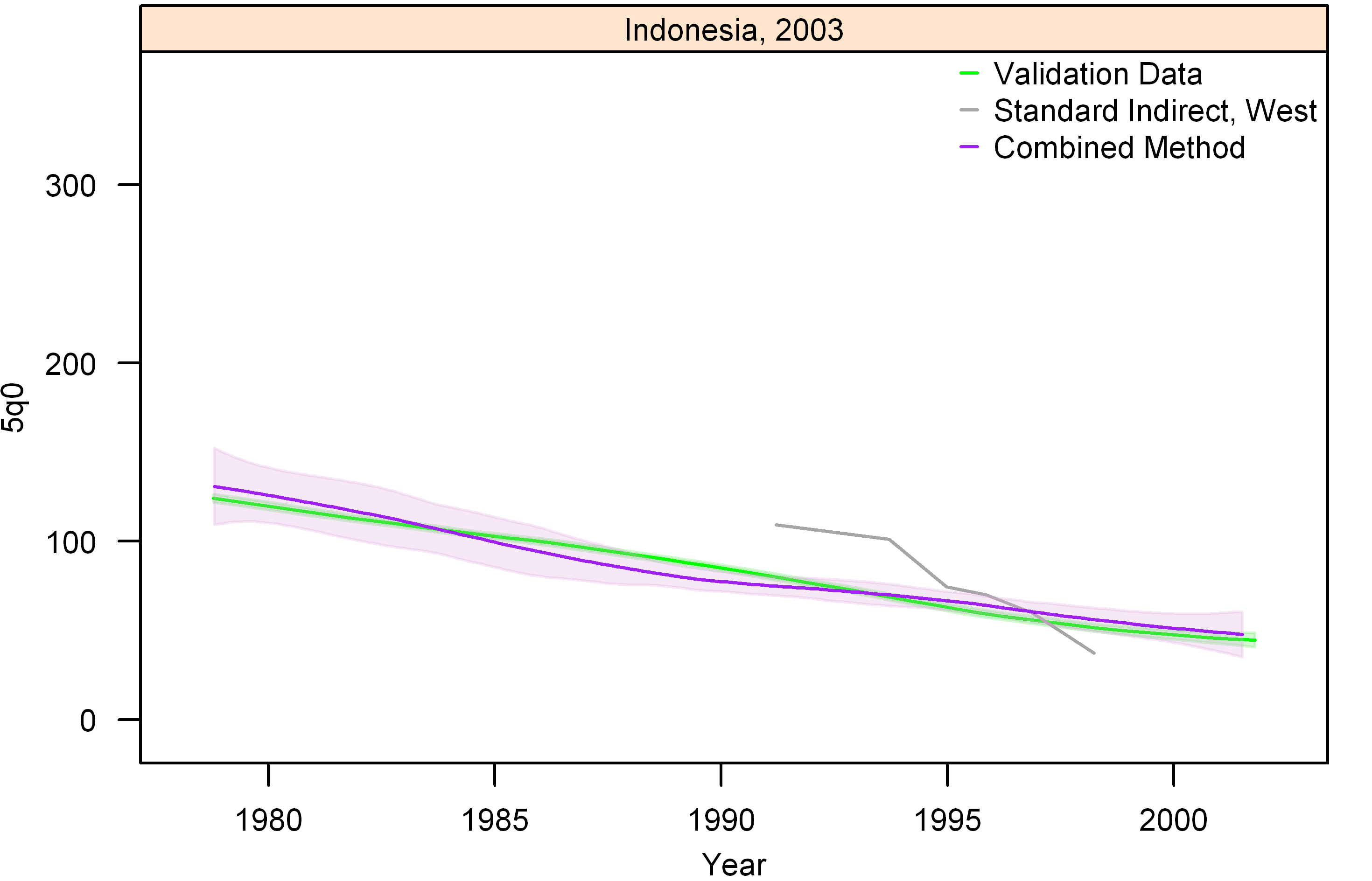 Graphs of estimates from summary birth histories using the best-performing combined method and the standard indirect (West) method. Section II, Indonesia, 2003.