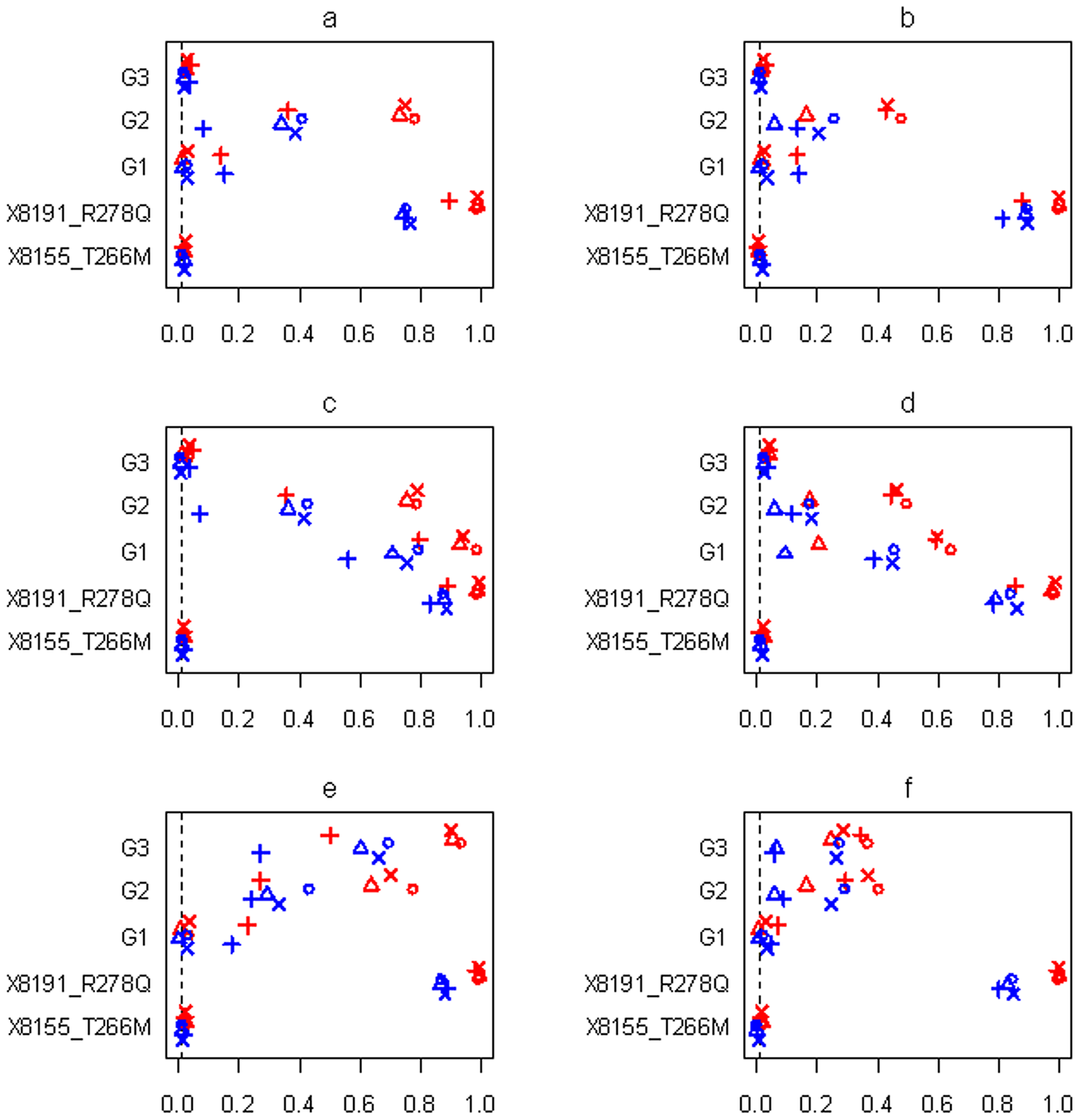 Simulations with sample size n=1,499 and three groups for the six scenarios (see <em class=&quot;ref&quot;><b>Table 1</b></em>).