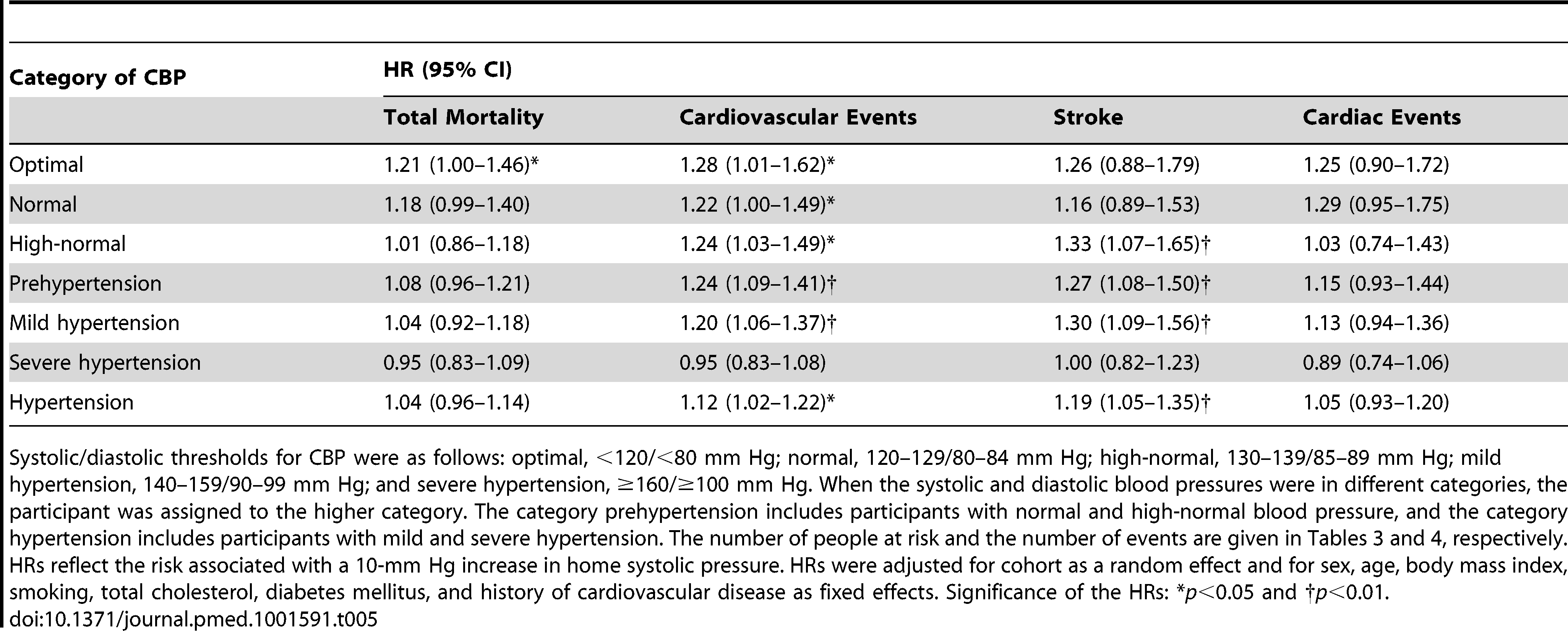 Standardized hazard ratios associated with systolic home blood pressure by category of conventional blood pressure.