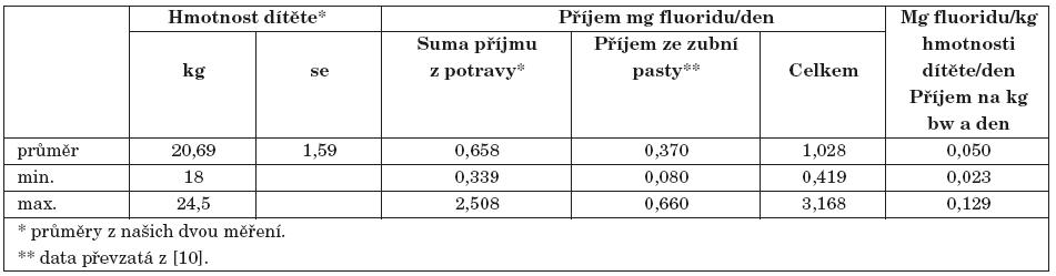 Odhad kumulace cirkadiálního příjmu fluoridu z potravy a ze zubní pasty.