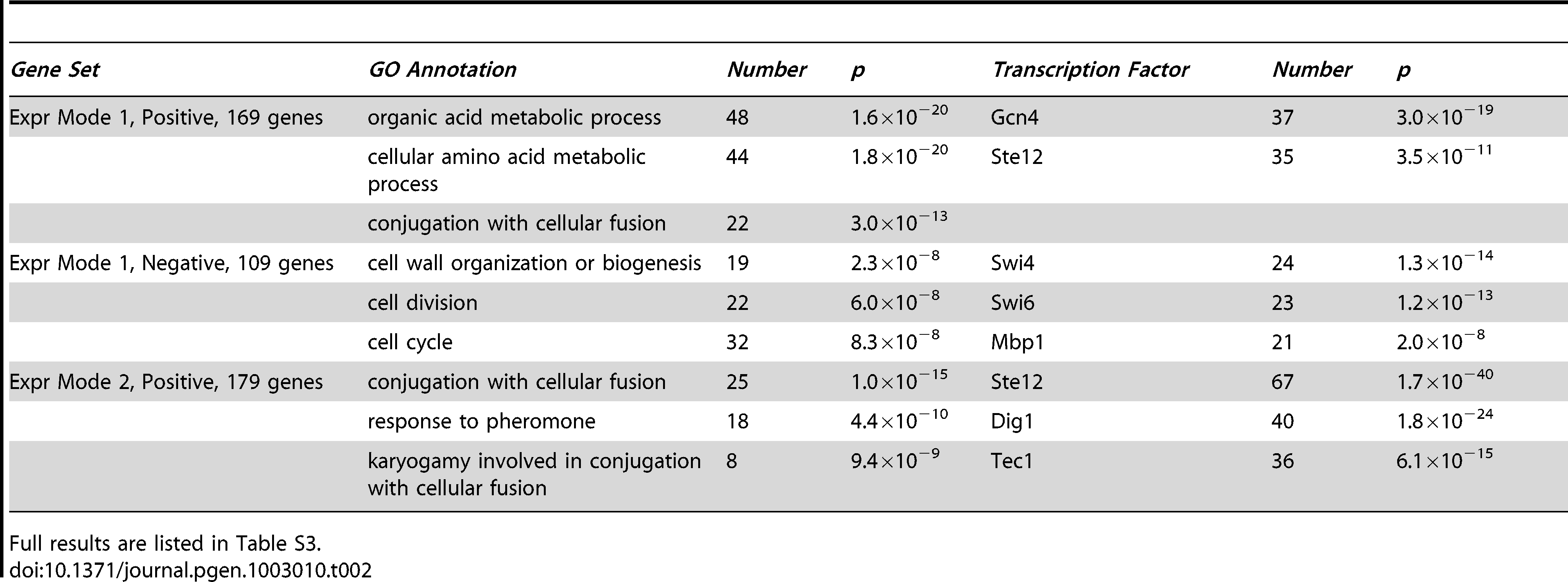 Summary of enriched functions and transcription factor binding targets for expression gene sets.