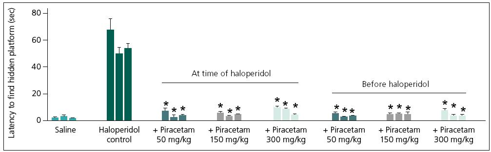 Fig. 1. Effect of piracetam on haloperidol-induced (2 mg/ kg, i.p.) impairment of learning and memory of mice in the Morris water maze test.