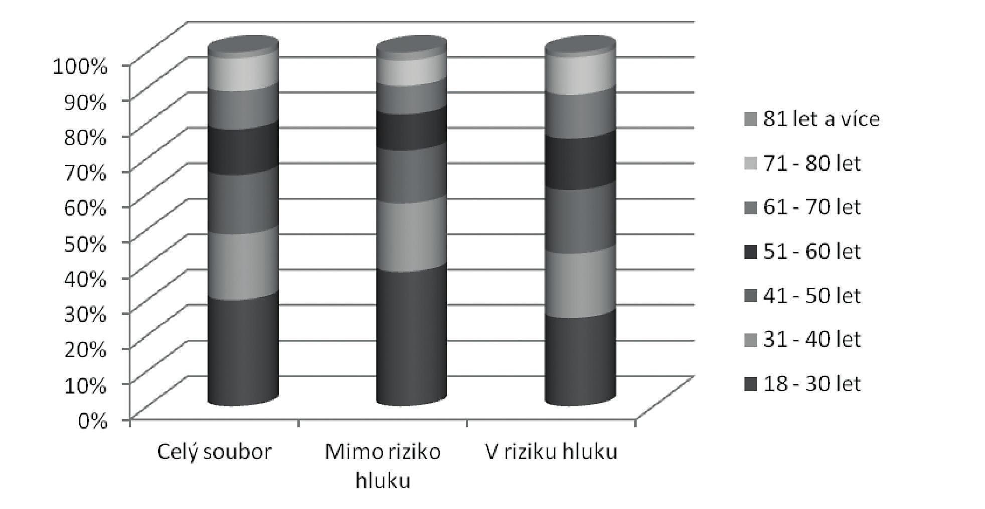 Procentuální rozložení žen v jednotlivých věkových skupinách