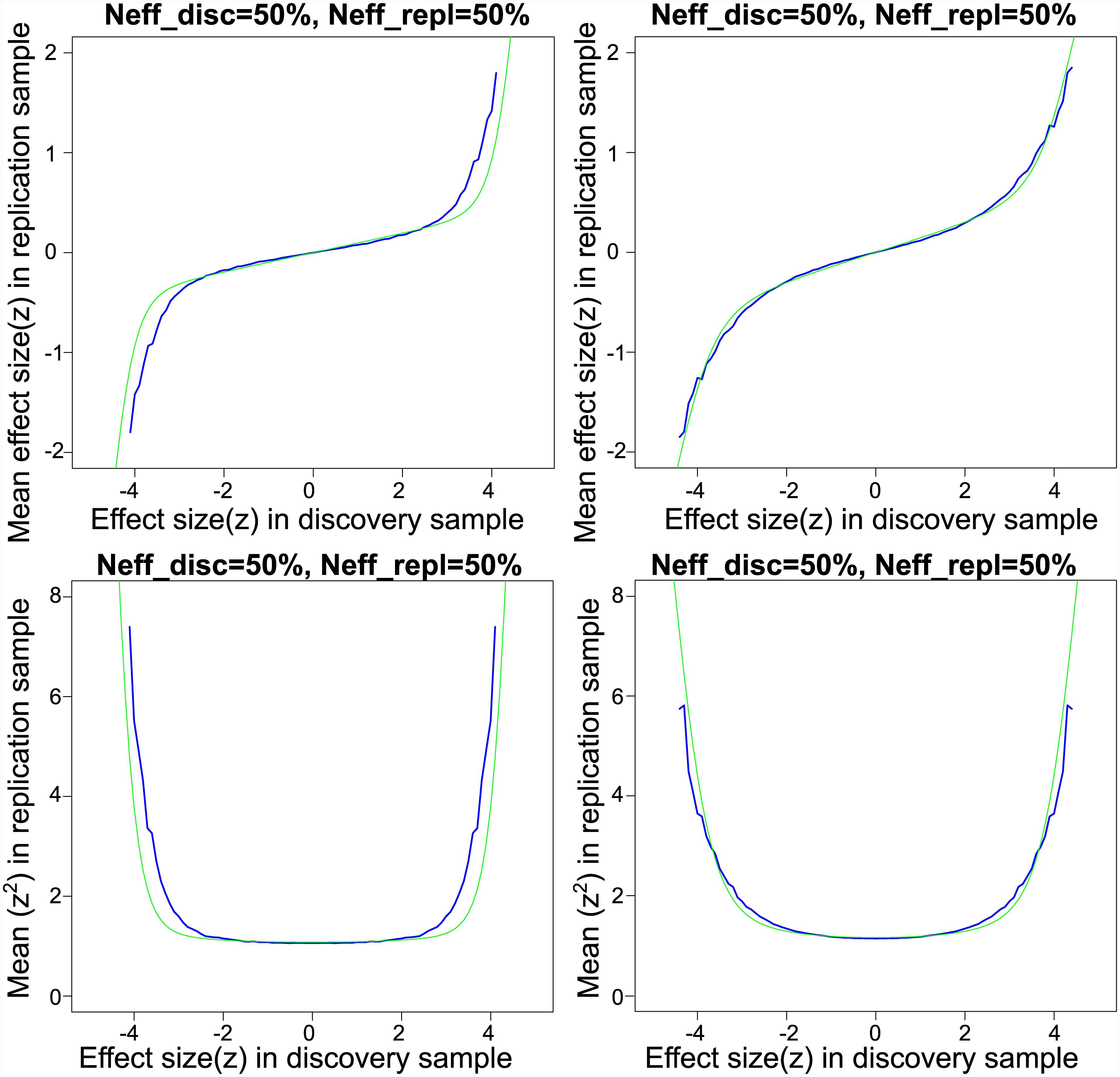 Empirical and model-based posterior expectations and variances for schizophrenia and Crohn's disease.