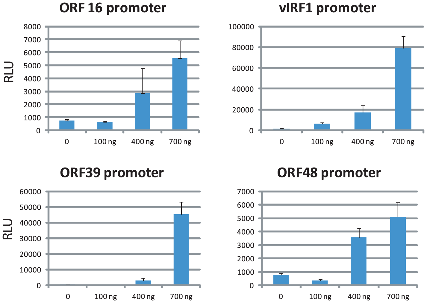 LANA transactivates viral promoters in a dose-dependent manner.