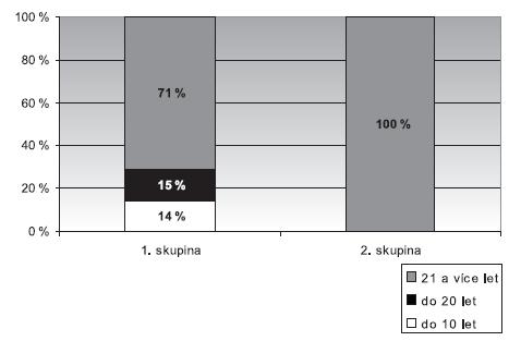 Délka praxe u kontrolního souboru hlasových neprofesionálů 1. skupina – bez poškození hlasivek, 2. skupina – funkční poškození