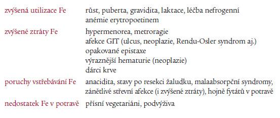 Nejčastější příčiny sideropenie.