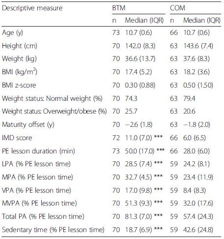 Descriptive characteristics and T0 lesson duration, physical activity and sedentary time for the BTM and COM groups (median and inter-quartile range unless stated otherwise)
