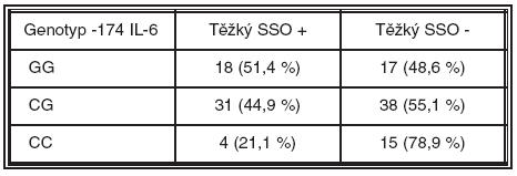 Výskyt těžkého syndromu suchého oka u jednotlivých genotypů polymorfismu -174 genu pro IL-6 SSO = syndrom suchého oka Genotyp -174 IL-6 Těžký SSO +