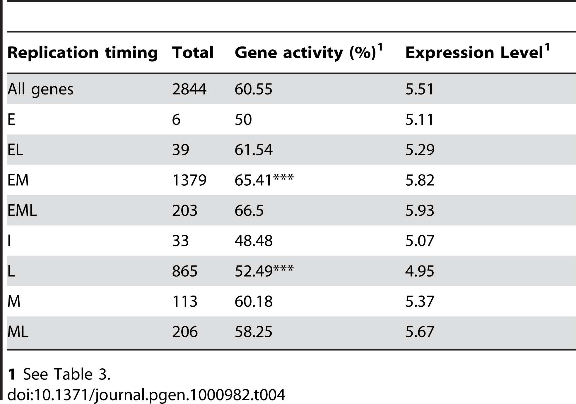 Relationship between replication time and gene activity.
