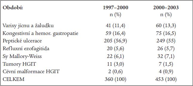 Příčiny akutního krvácení do HGIT v obdobích let 1997–2000 a 2000–2003.